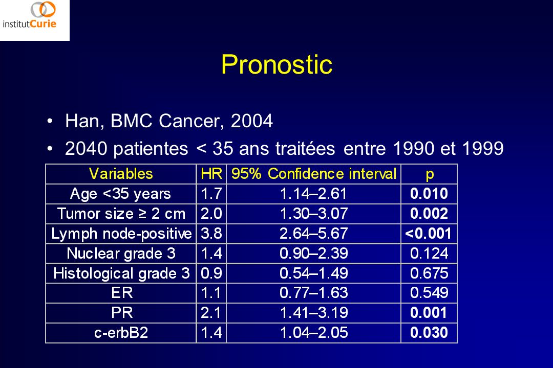Pronostic Han, BMC Cancer, 2004