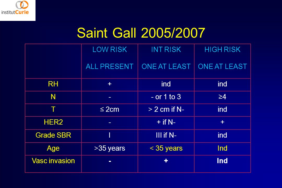 Saint Gall 2005/2007 LOW RISK ALL PRESENT INT RISK ONE AT LEAST