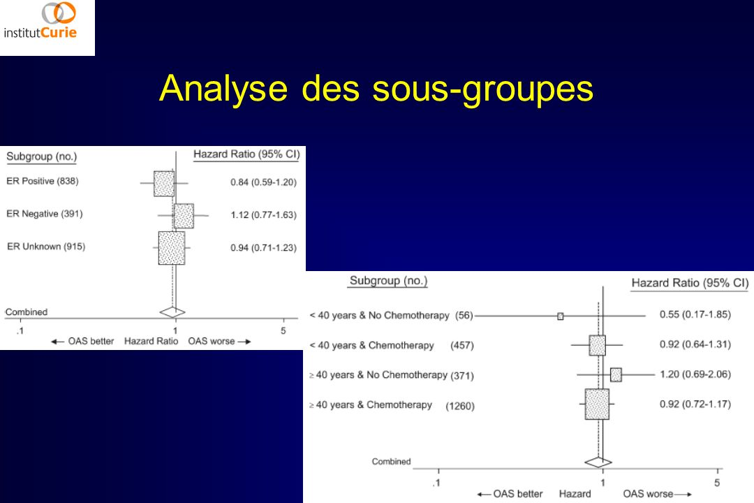 Analyse des sous-groupes