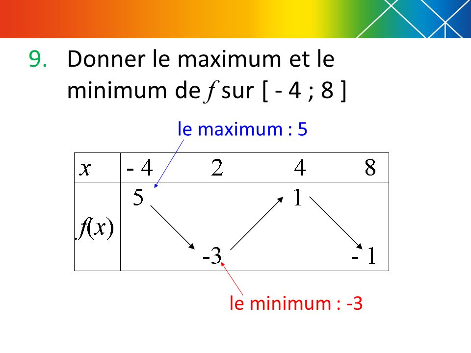 Donner le maximum et le minimum de f sur [ - 4 ; 8 ]