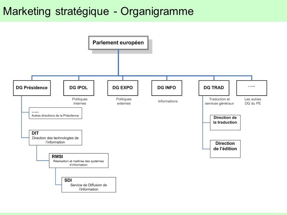 Marketing stratégique - Organigramme