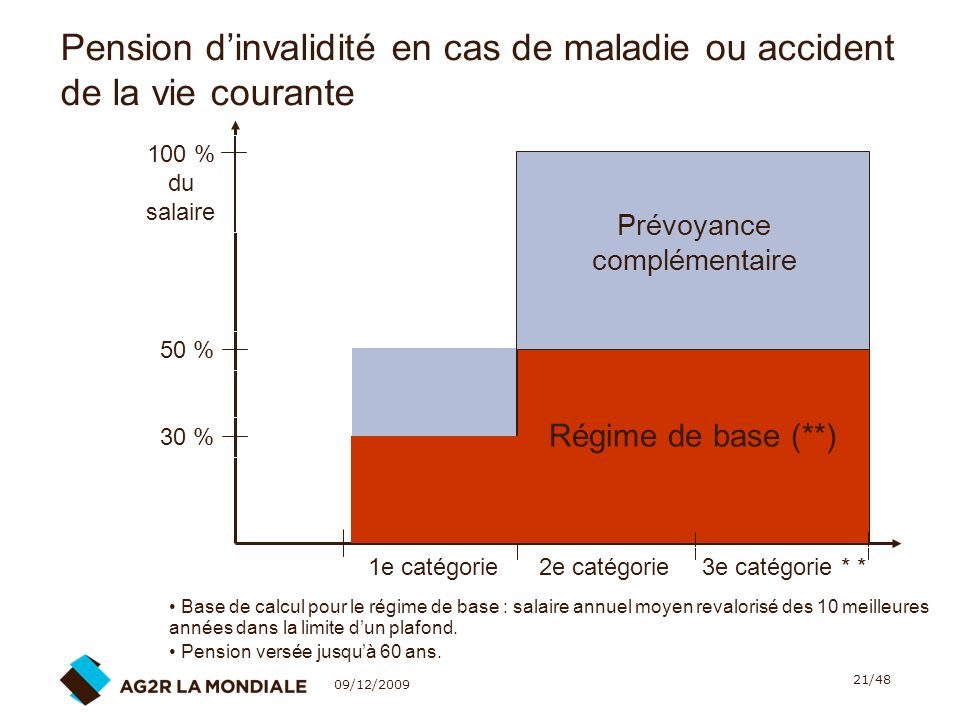 Pension d'invalidité en cas de maladie ou accident de la vie courante