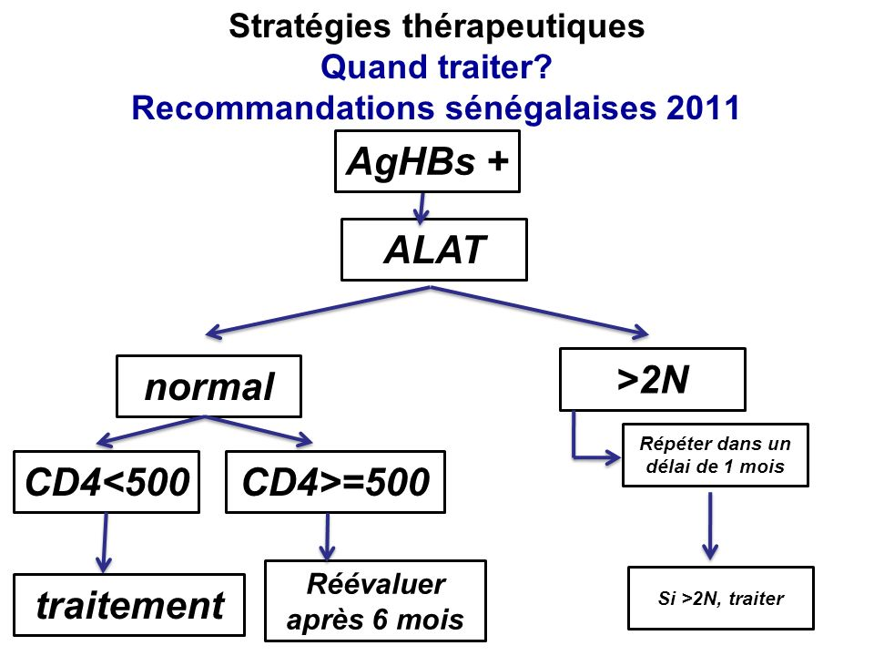 AgHBs + ALAT >2N normal CD4<500 CD4>=500 traitement