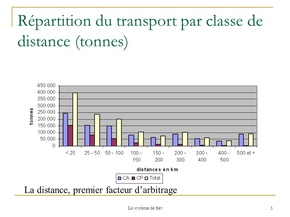 Répartition du transport par classe de distance (tonnes)