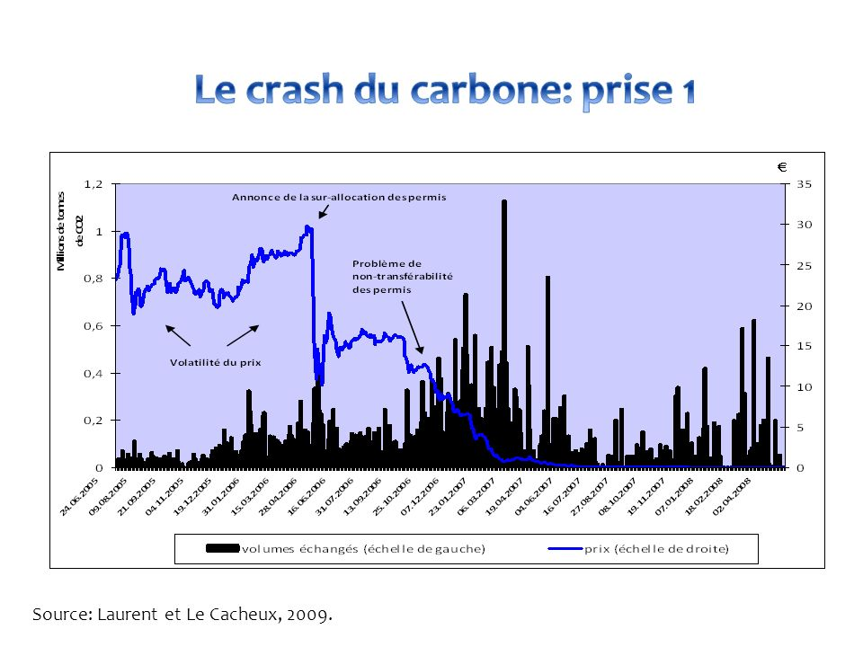 Le crash du carbone: prise 1