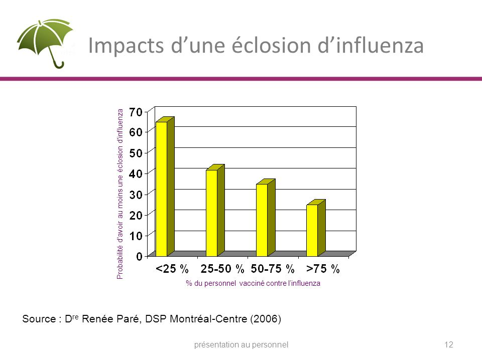 Impacts d'une éclosion d'influenza