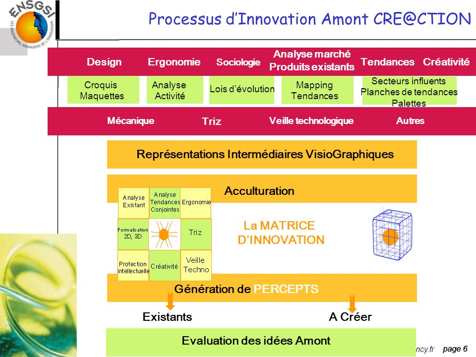 Processus d'Innovation Amont