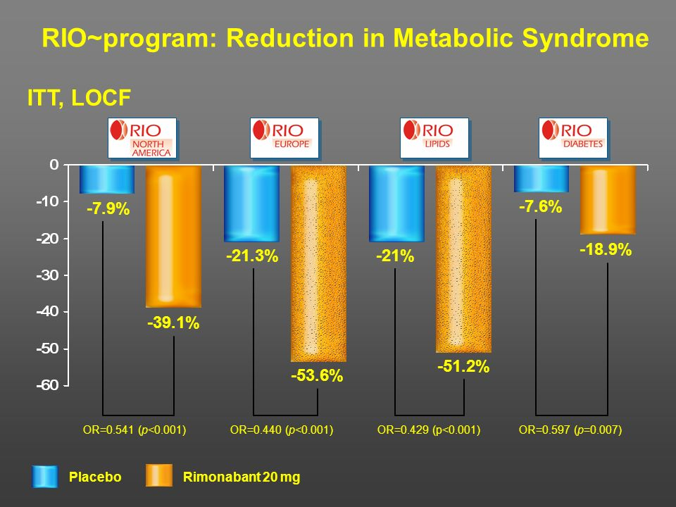 RIO~program: Reduction in Metabolic Syndrome