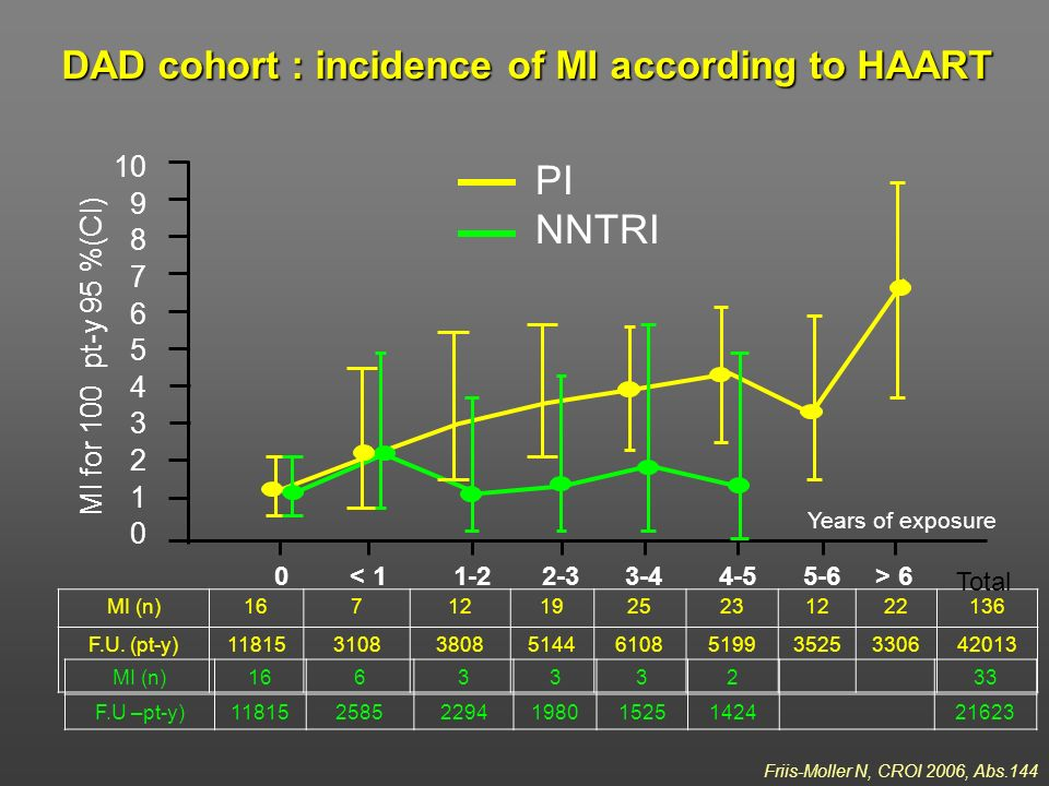 PI NNTRI DAD cohort : incidence of MI according to HAART