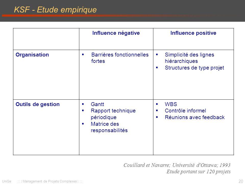 KSF - Etude empirique Influence négative Influence positive
