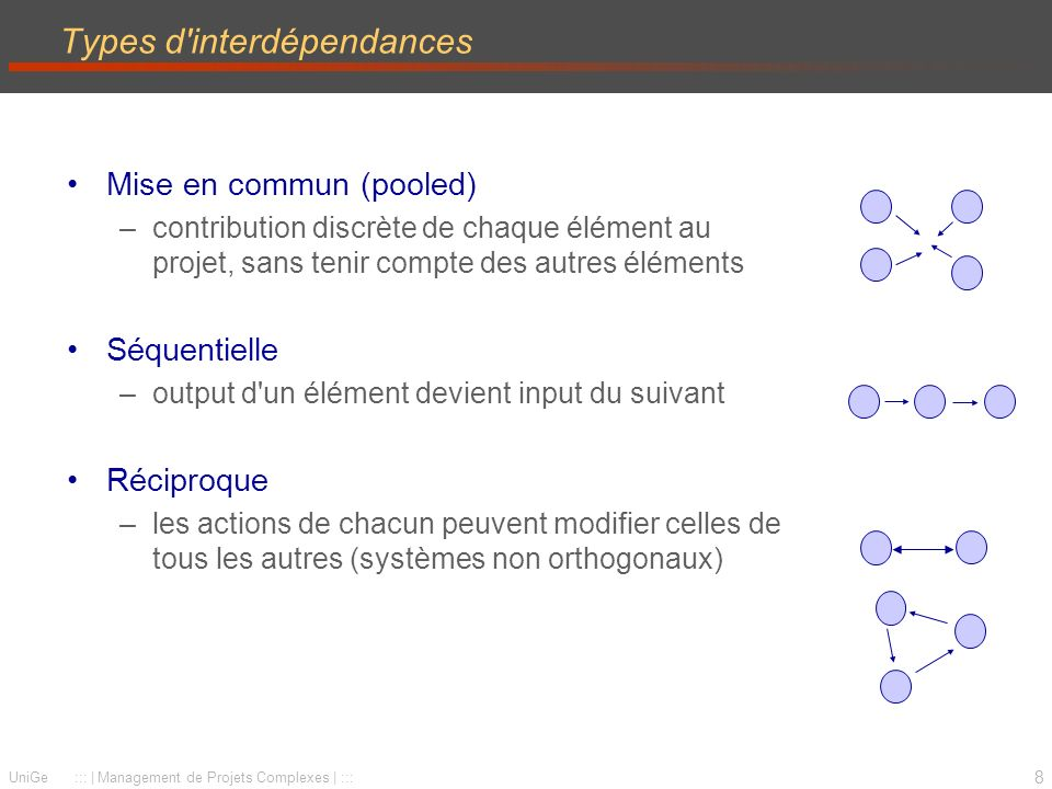 Types d interdépendances