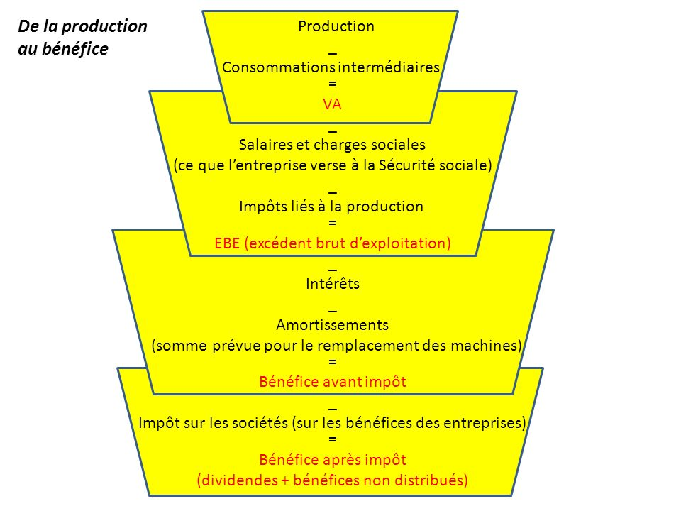 De la production au bénéfice