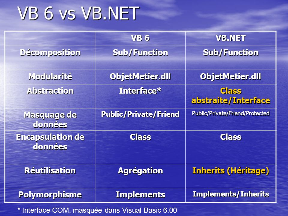 VB 6 vs VB.NET VB 6 VB.NET Décomposition Sub/Function Modularité
