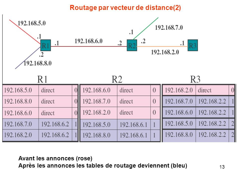Routage par vecteur de distance(2)