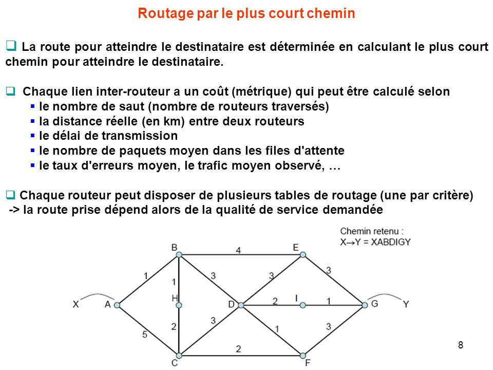 Routage par le plus court chemin