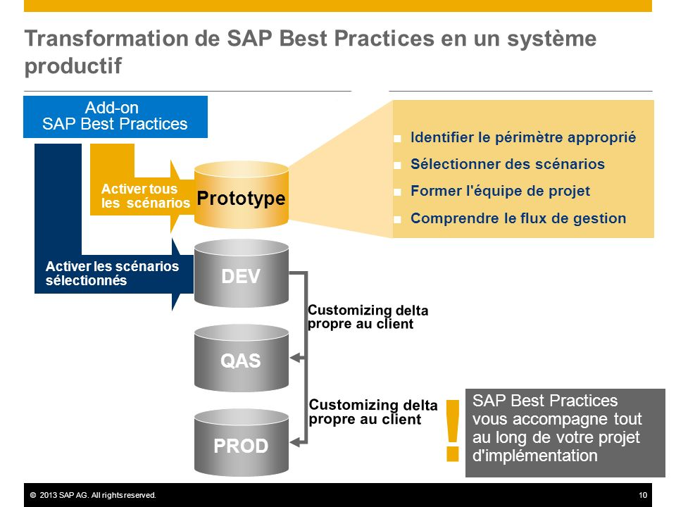 Transformation de SAP Best Practices en un système productif