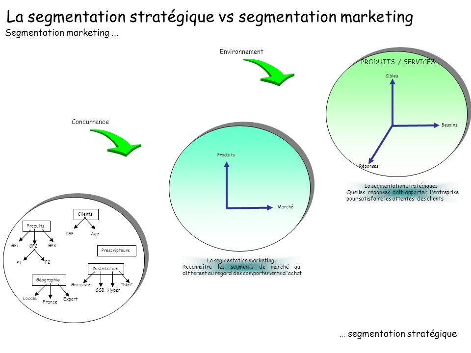 La segmentation stratégique vs segmentation marketing