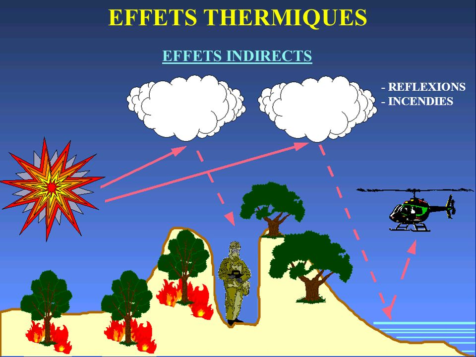 EFFETS THERMIQUES EFFETS INDIRECTS - REFLEXIONS - INCENDIES
