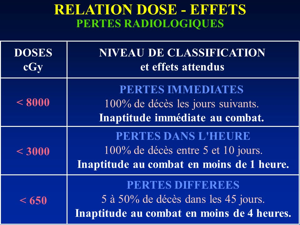 RELATION DOSE - EFFETS PERTES RADIOLOGIQUES DOSES cGy