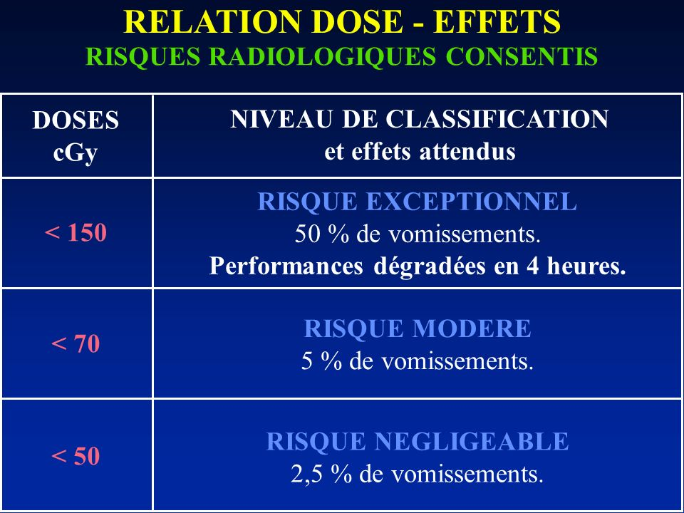 RELATION DOSE - EFFETS RISQUES RADIOLOGIQUES CONSENTIS DOSES