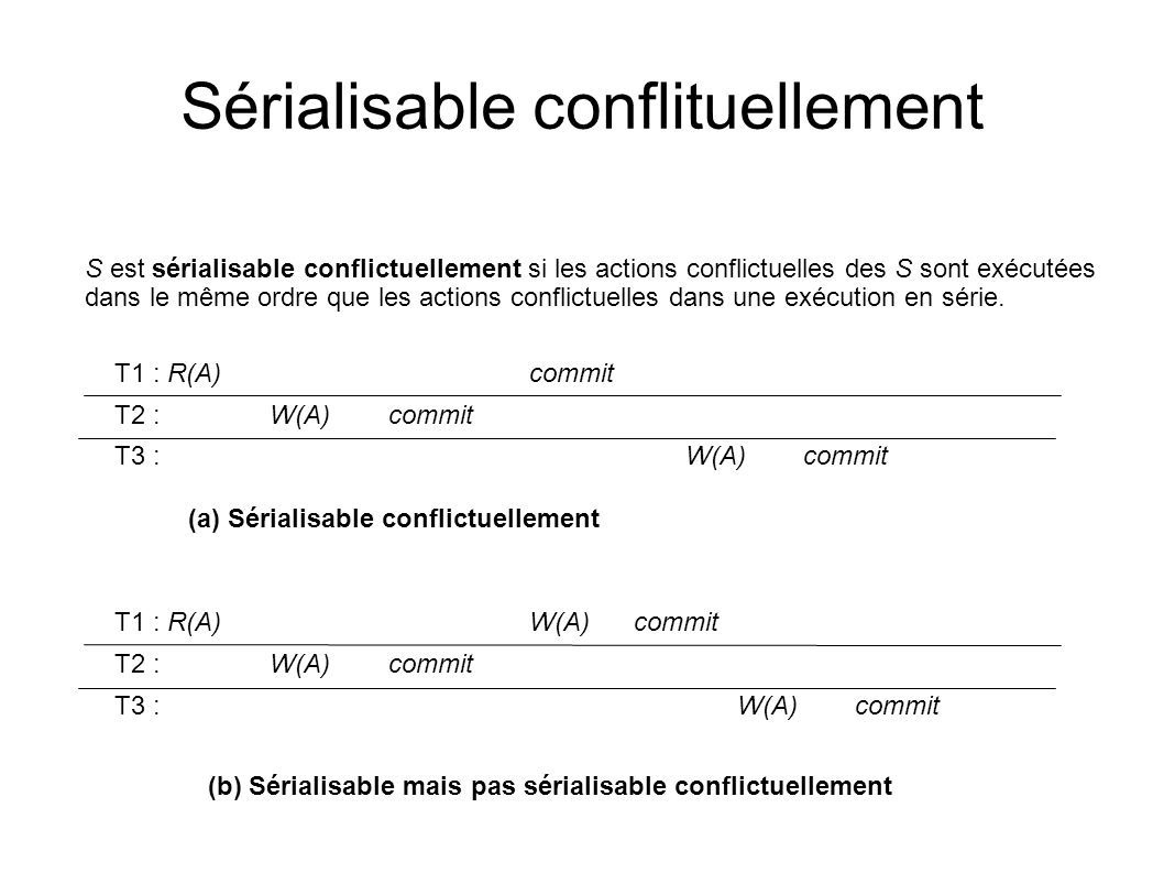 Sérialisable conflituellement