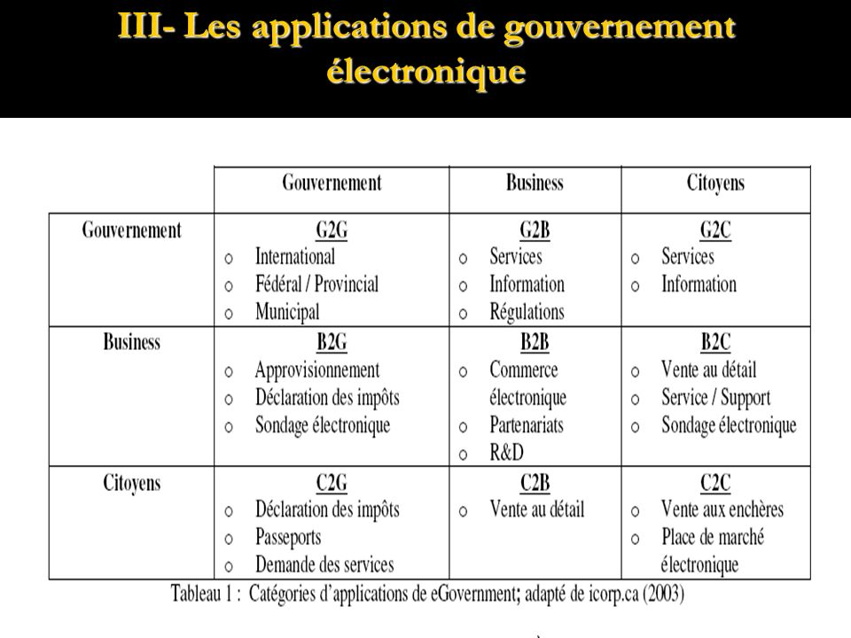 III- Les applications de gouvernement électronique