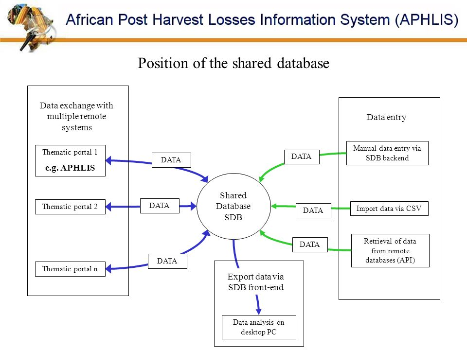 Position of the shared database