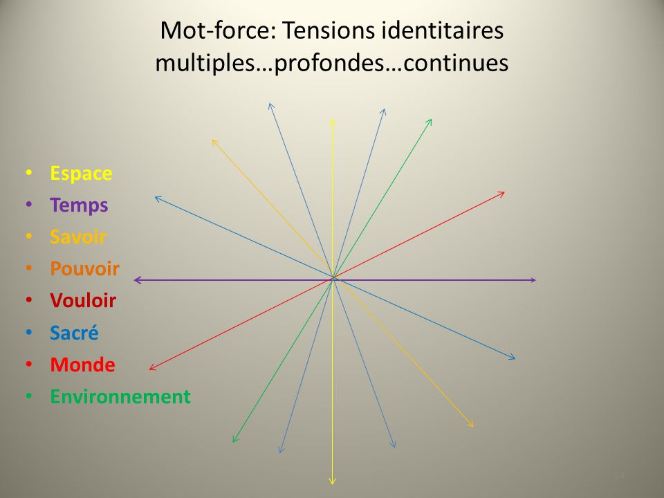 Mot-force: Tensions identitaires multiples…profondes…continues