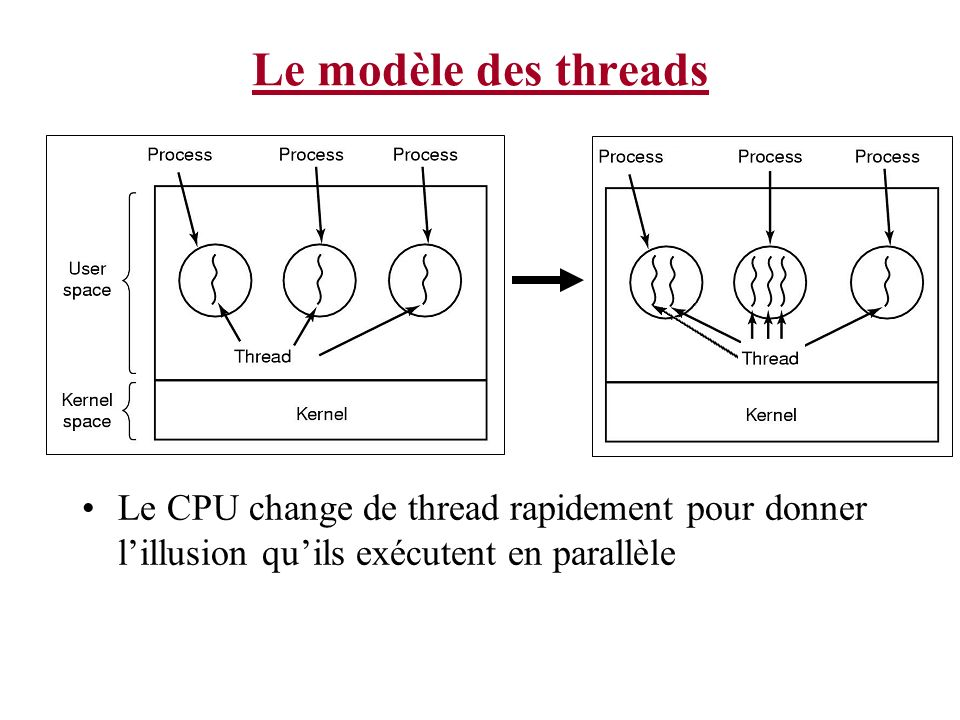 Le modèle des threads Goes from old concept to new.