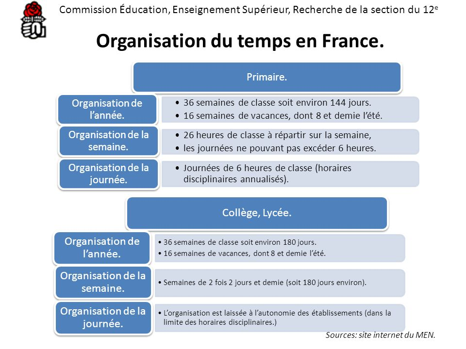 Organisation du temps en France.