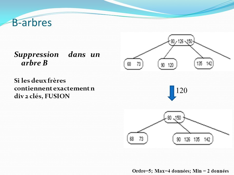 B-arbres Suppression dans un arbre B 120