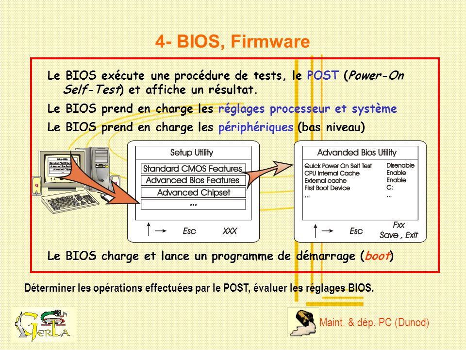 4- BIOS, Firmware Le BIOS exécute une procédure de tests, le POST (Power-On. Self-Test) et affiche un résultat.