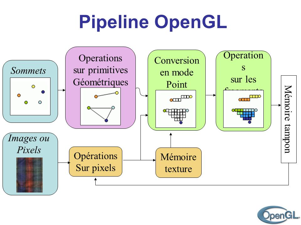 Operations sur primitives. Géométriques. Conversion. en mode. Point. Operations. sur les fragments.