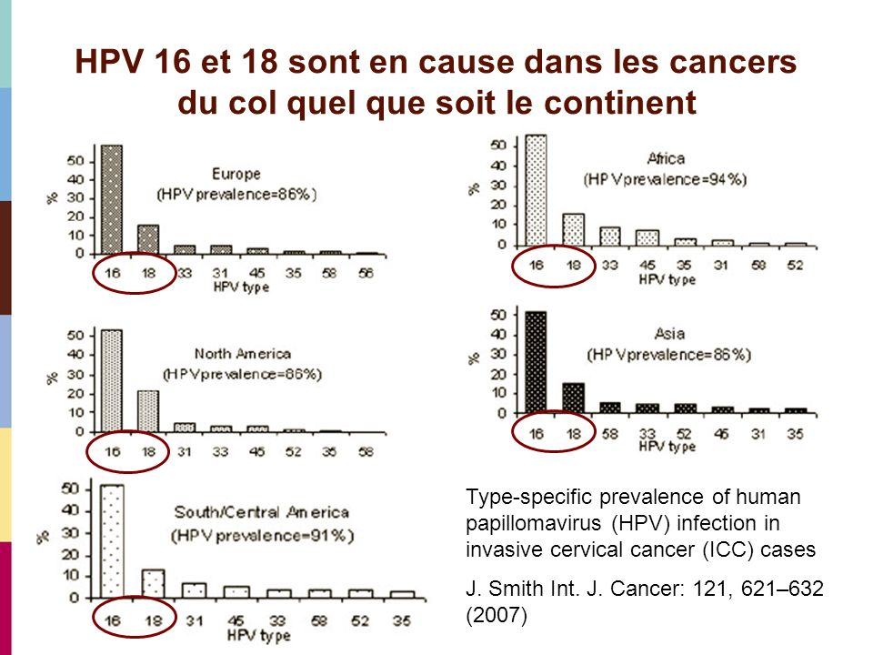 Cervical Cancer Significance Of Hpv 16 18: Prévention Et Dépistage Du Cancer Du Col