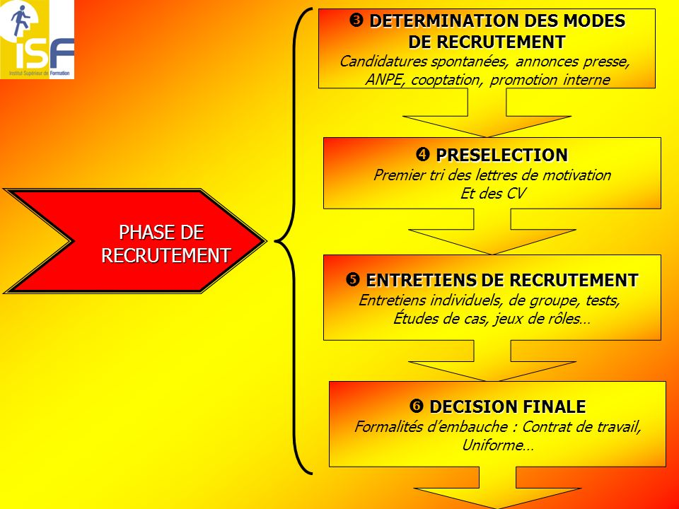 PHASE DE  DETERMINATION DES MODES  PRESELECTION RECRUTEMENT