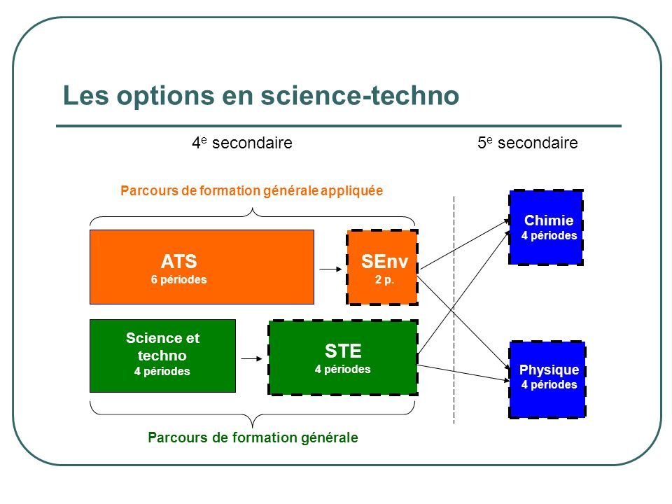 Les options en science-techno