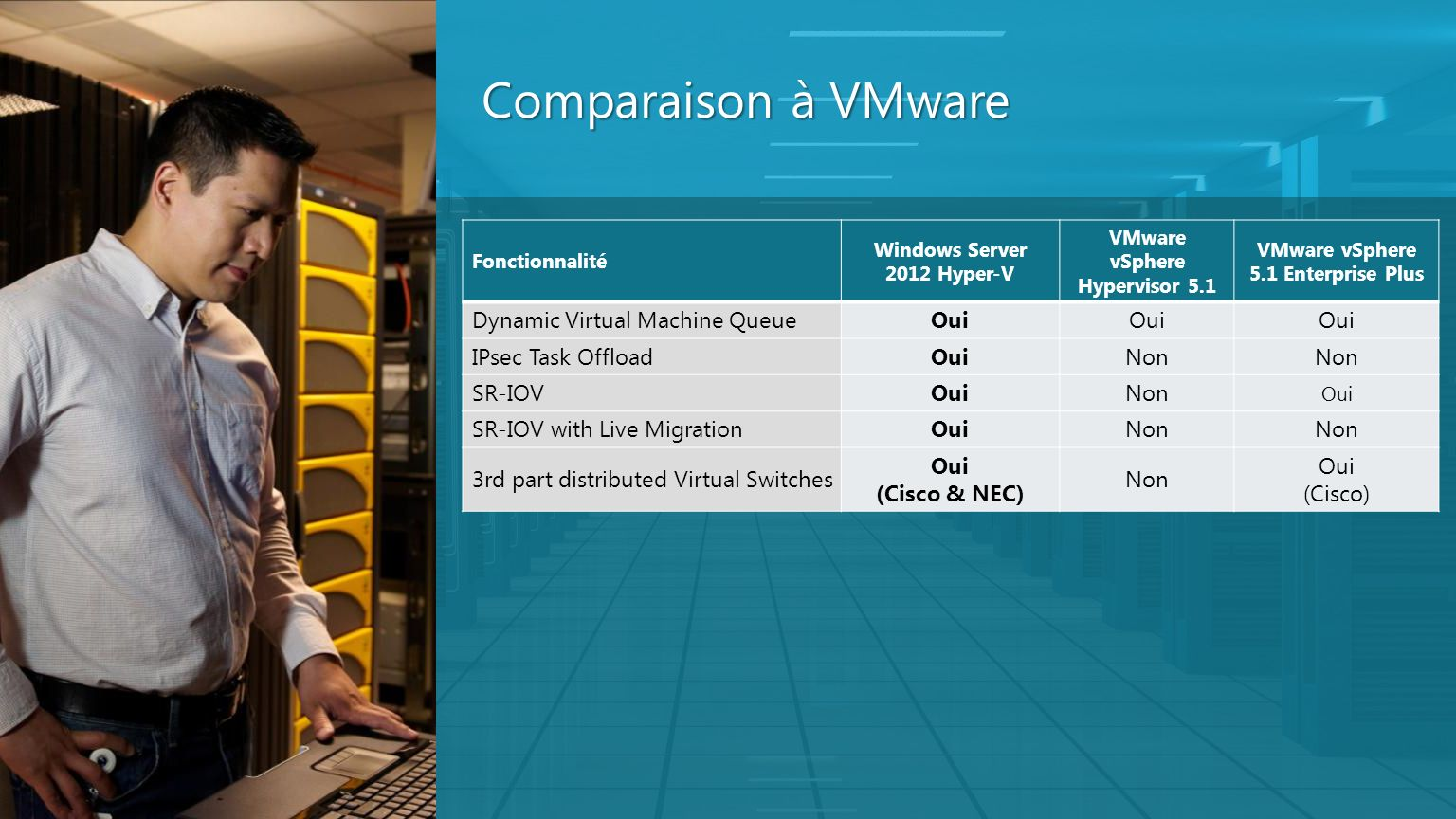 Comparaison à VMware Dynamic Virtual Machine Queue Oui