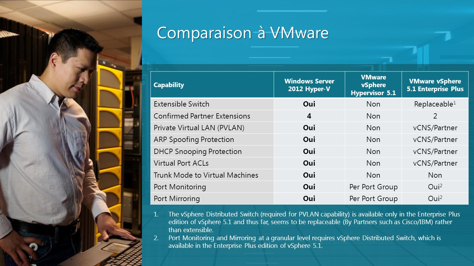 Comparaison à VMware Extensible Switch Oui Non Replaceable1