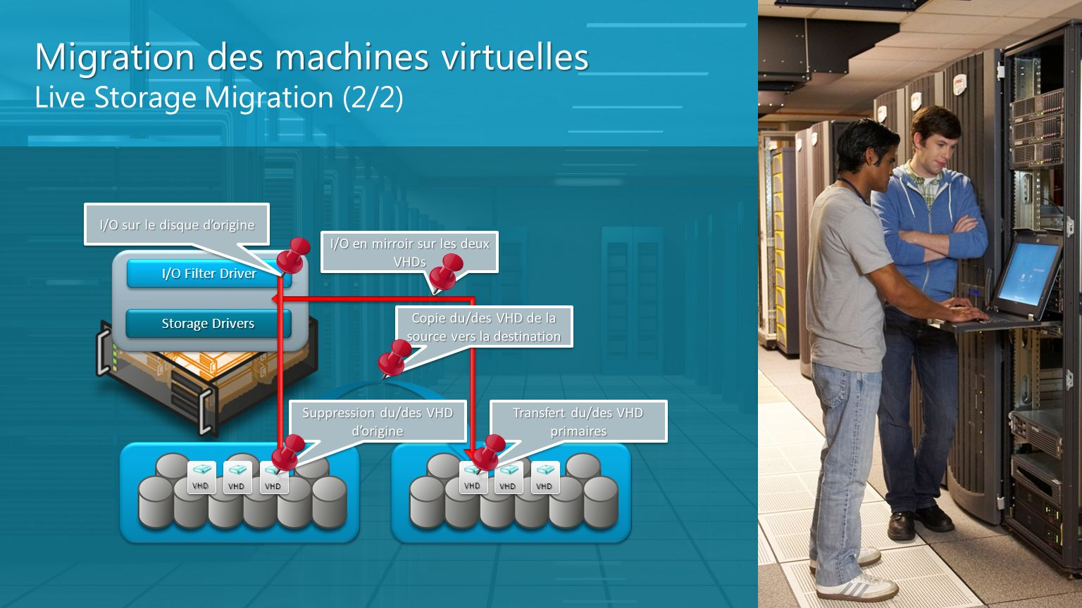 Migration des machines virtuelles