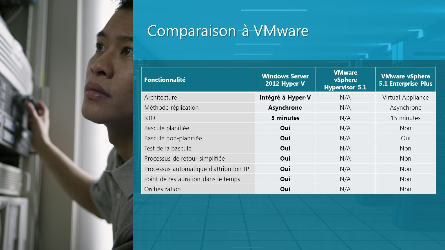 Comparaison à VMware Fonctionnalité Windows Server 2012 Hyper-V