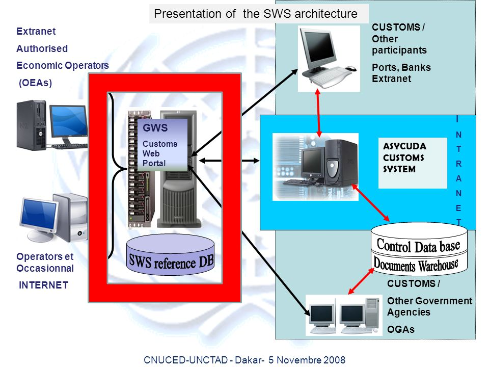 Control Data base SWS reference DB Documents Warehouse