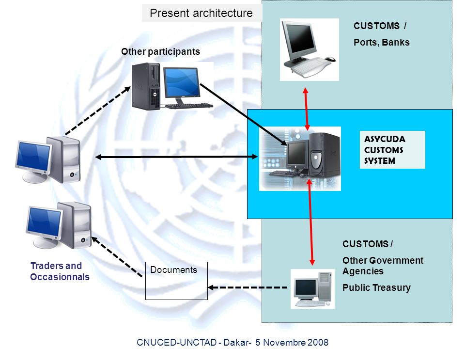 Present architecture CUSTOMS / Ports, Banks Other participants