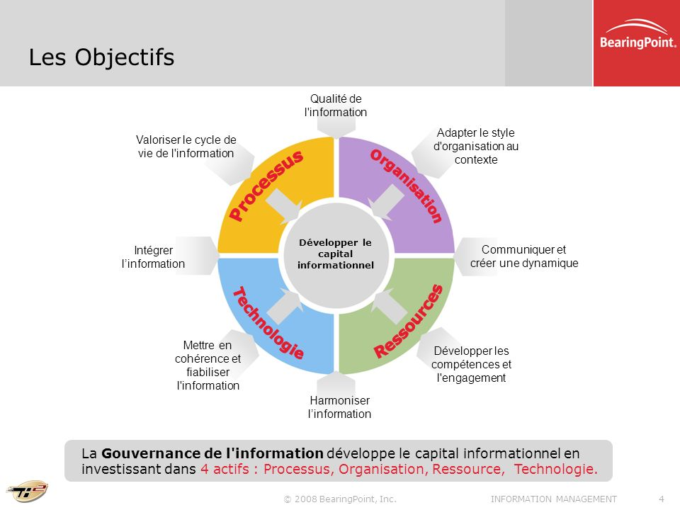capital informationnel