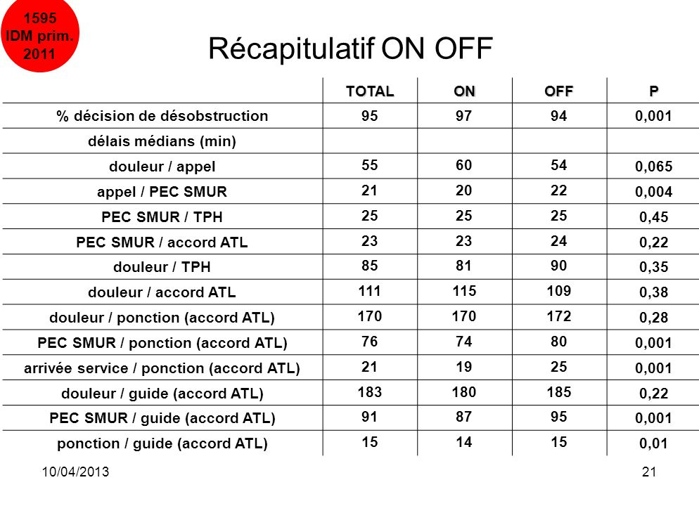 Récapitulatif ON OFF 1595 IDM prim. 2011 TOTAL ON OFF P
