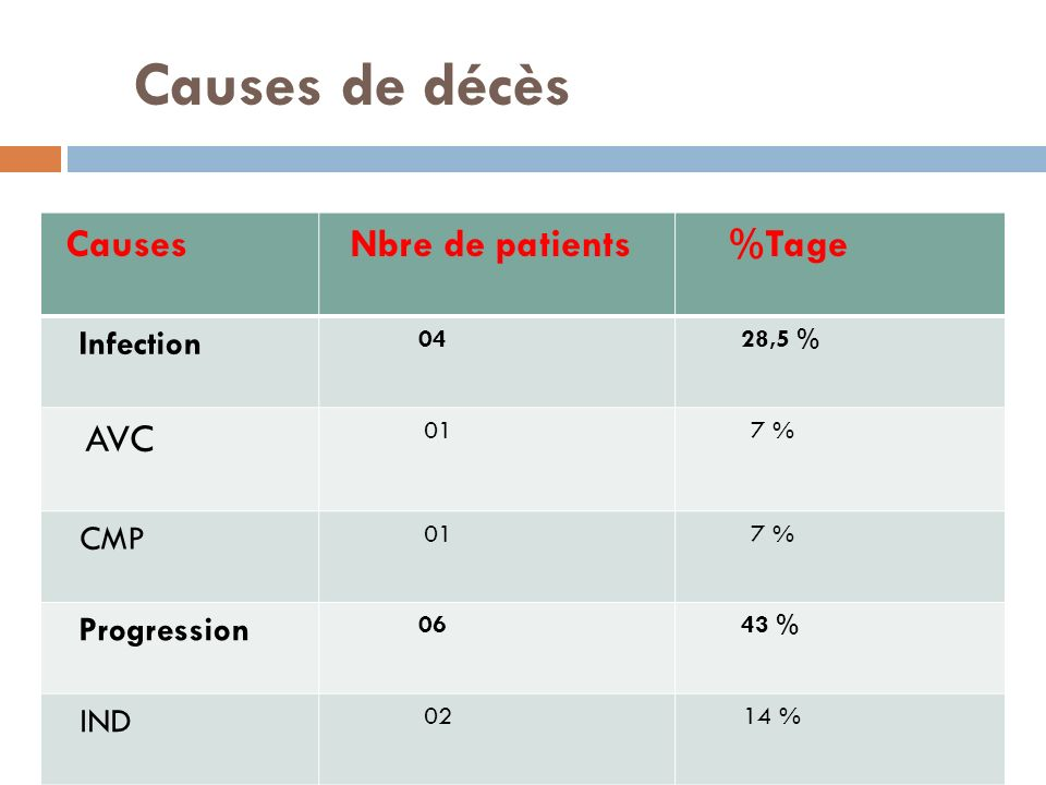 Causes de décès AVC Infection CMP Progression IND Causes