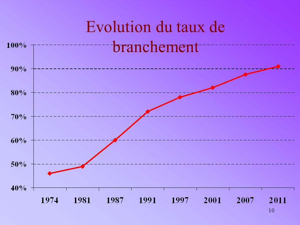 Evolution du taux de branchement