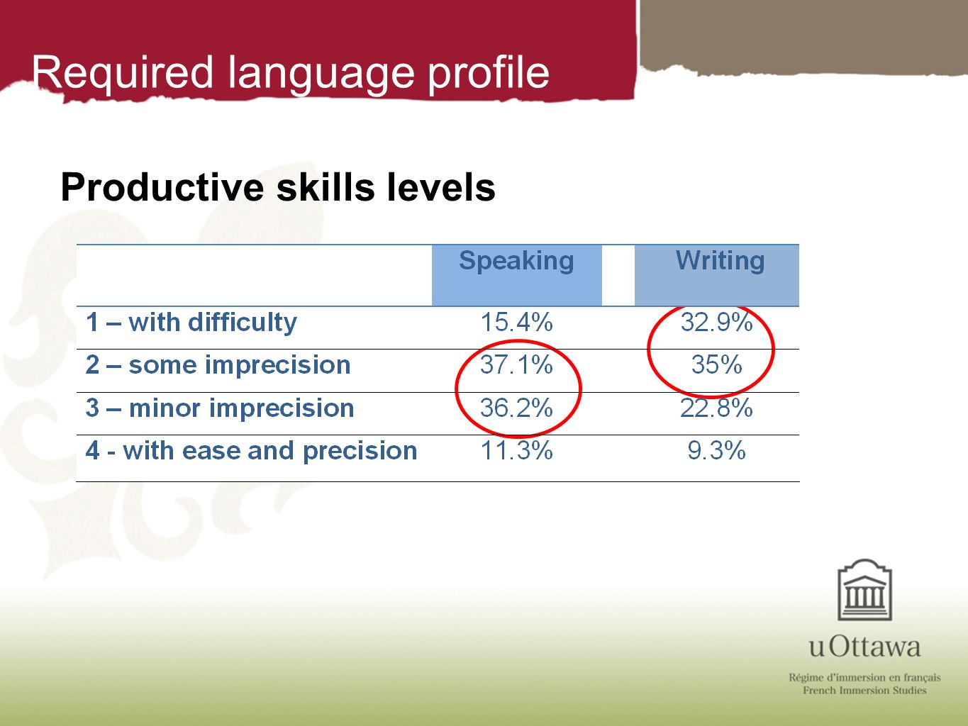 Required language profile