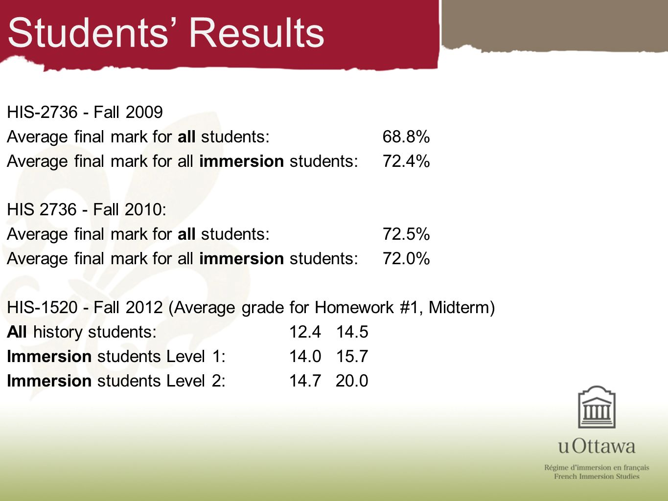 Students' Results
