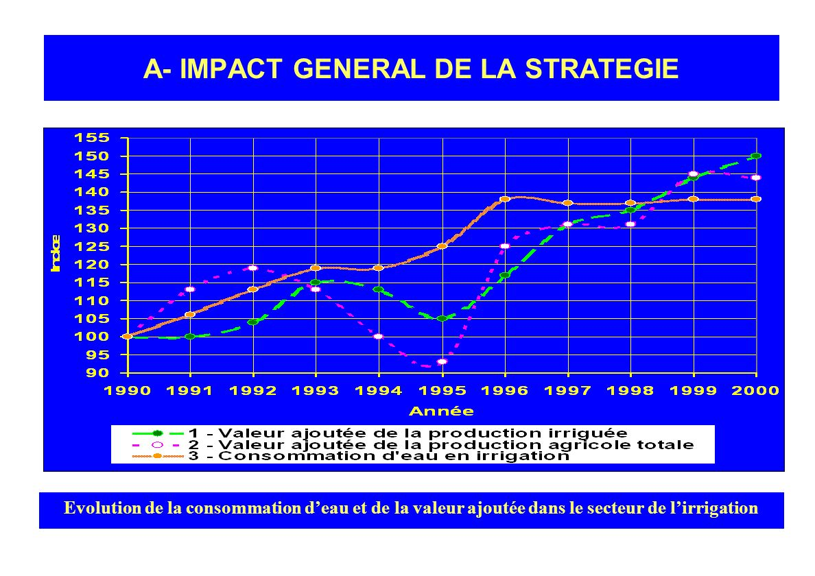 A- IMPACT GENERAL DE LA STRATEGIE