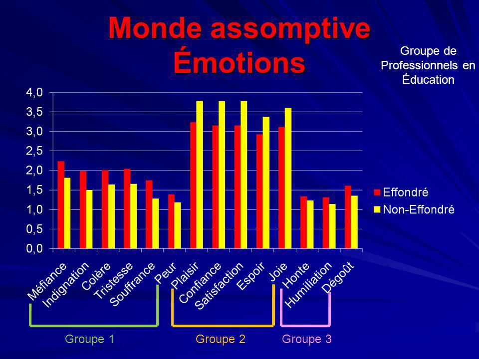 Monde assomptive Émotions